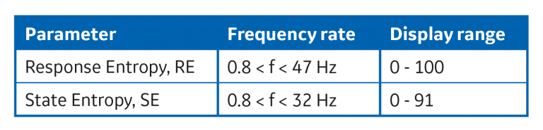 Table: Frequency and display ranges for Entropy parameters.