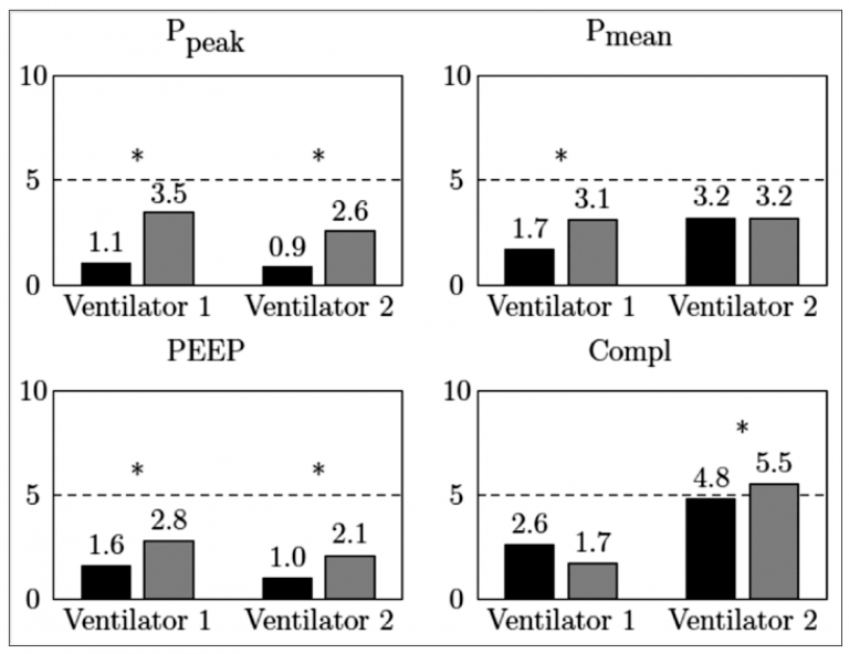 Figure 3: Observed relative errors when comparing patient spirometry to ventilator spirometry using two different ventilators.