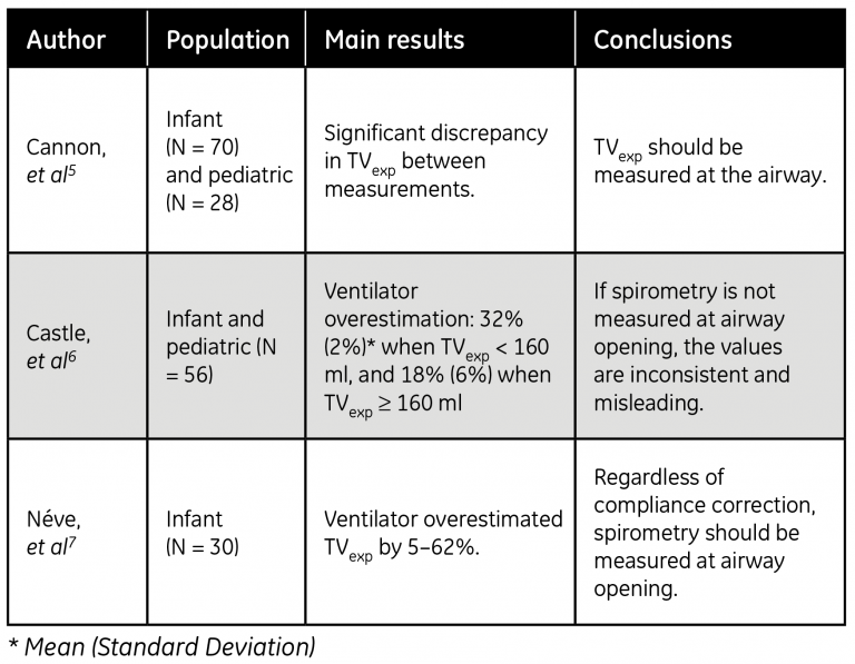 Table 1: Summary of studies in which ventilator displayed tidal volumes were compared to patient spirometry values.