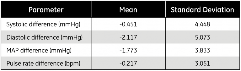 Table 1. Mean differences between SuperSTAT NIBP and the IBP reference