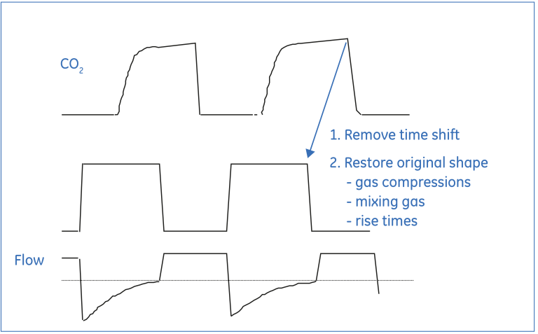 Figure 3. Gas curve reconstruction